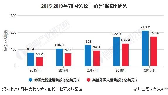 2015-2019年韩国免税业销售额统计情况