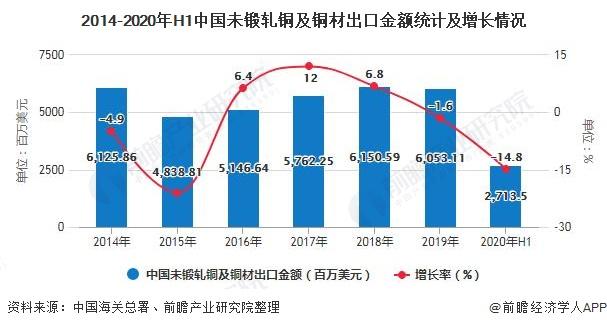 2014-2020年H1中国未锻轧铜及铜材出口金额统计及增长情况