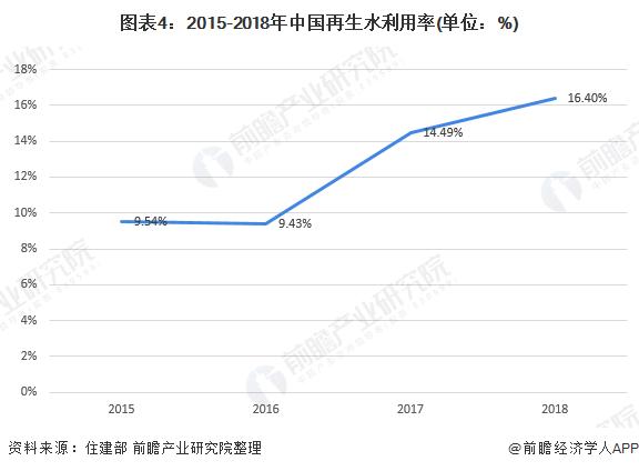 图表4:2015-2018年中国再生水利用率(单位:%)