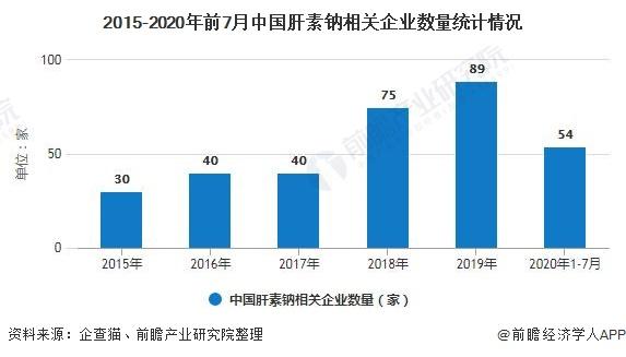 2015-2020年前7月中国肝素钠相关企业数量统计情况