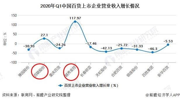 2020年Q1中国百货上市企业营业收入增长情况