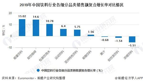 2019年中国饮料行业各细分品类销售额复合增长率对比情况