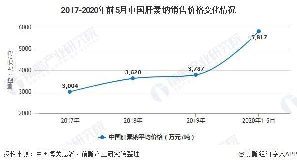2017-2020年前5月中国肝素钠销售价格变化情况