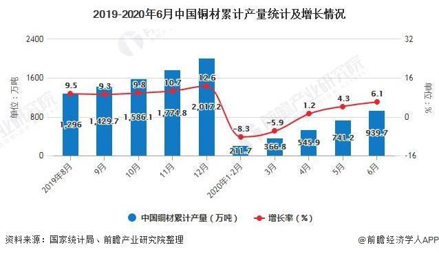 2019-2020年6月中国铜材累计产量统计及增长情况