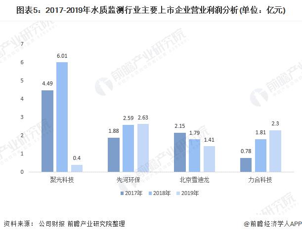 图表5:2017-2019年水质监测行业主要上市企业营业利润分析(单位:亿元)