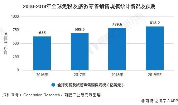 2016-2019年全球免税及旅游零售销售规模统计情况及预测