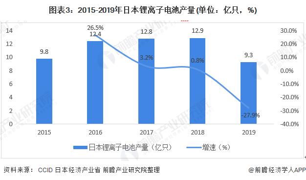 图表3:2015-2019年日本锂离子电池产量(单位:亿只,%)