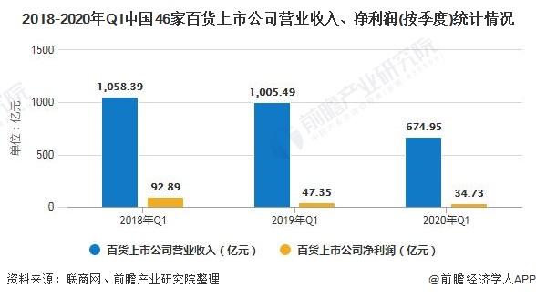 2018-2020年Q1中国46家百货上市企业营业收入、净利润(按季度)统计情况