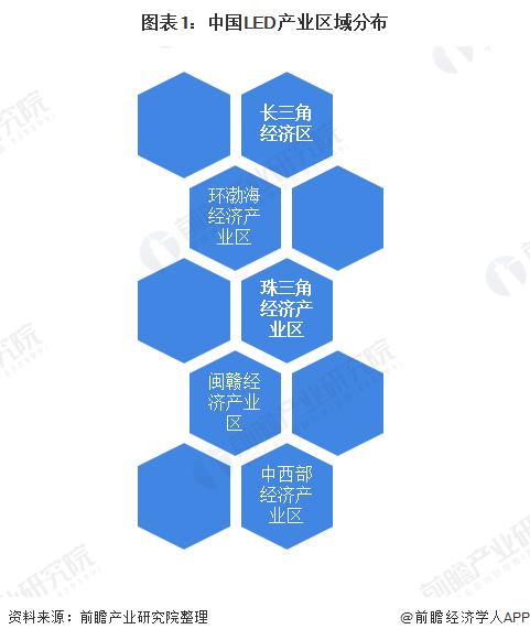 图表1:中国LED产业区域分布