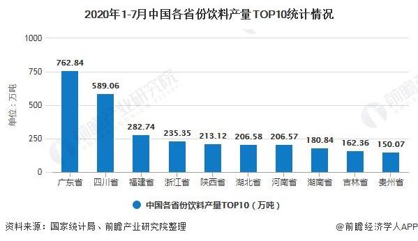 2020年1-7月中国各省份饮料产量TOP10统计情况