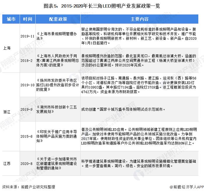 图表5:2015-2020年长三角LED照明产业发展政策一览