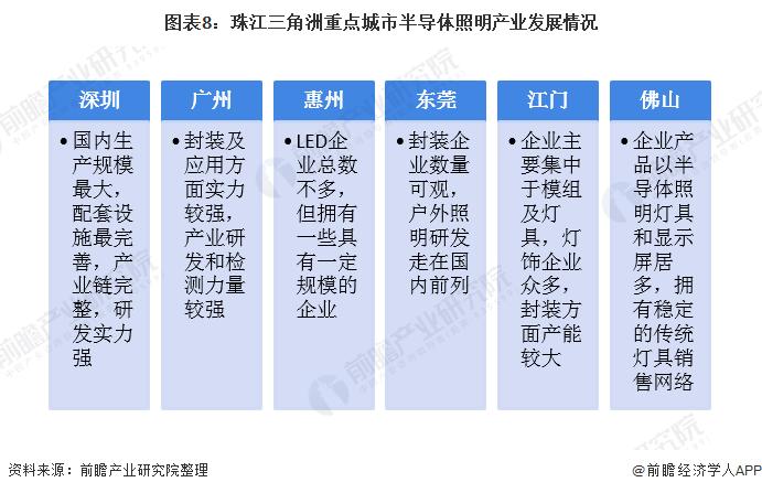 图表8:珠江三角洲重点城市半导体照明产业发展情况