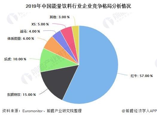 2019年中国能量饮料行业企业竞争格局分析情况