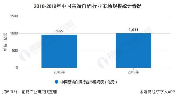 2018-2019年中国高端白酒行业市场规模统计情况