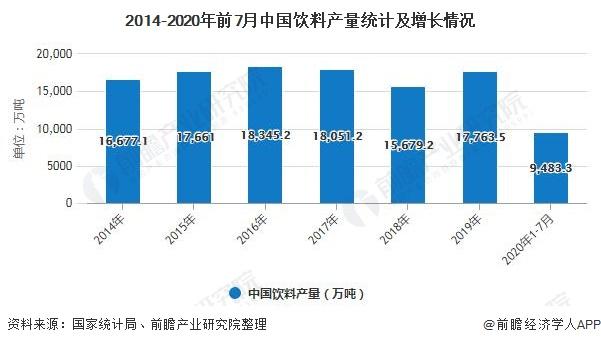 2014-2020年前7月中国饮料产量统计及增长情况