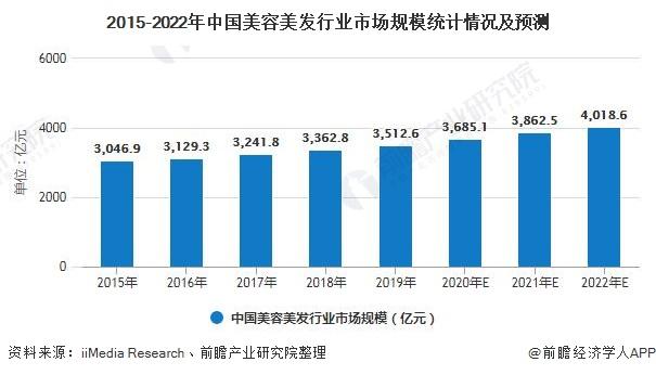 2015-2022年中国美容美发行业市场规模统计情况及预测