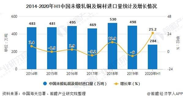 2014-2020年H1中国未锻轧铜及铜材进口量统计及增长情况