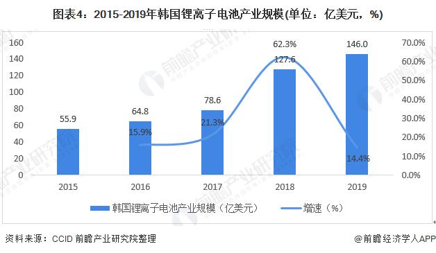 图表4:2015-2019年韩国锂离子电池产业规模(单位:亿美元,%)