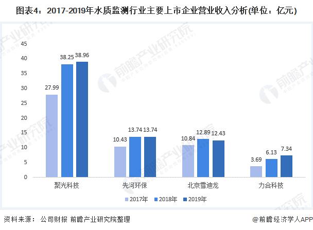 图表4:2017-2019年水质监测行业主要上市企ζ 业营业收入分析(单位:亿元)