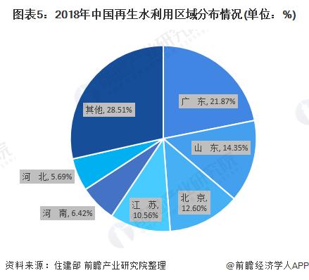 图表5:2018年中国再生水利用区域分布情况(单位:%)