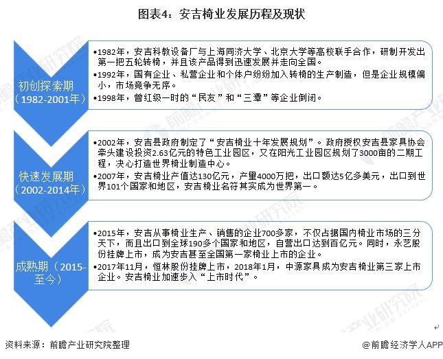 图表4:安吉椅业发展历程及现状