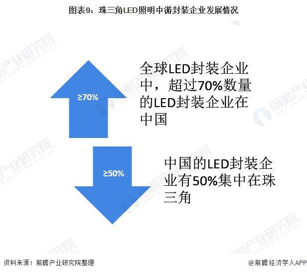 图表9:珠三角LED照明中游封装企业发展情况