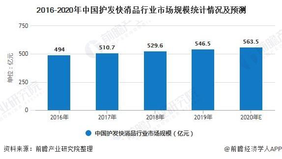 2016-2020年中国护发快消品行业市场规模统计情况及预测