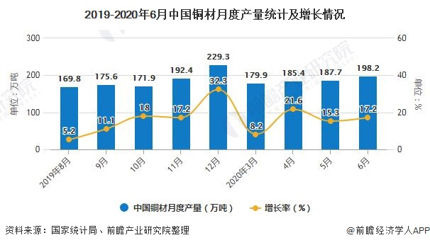 2019-2020年6月中国铜材月度产量统计及增长情况