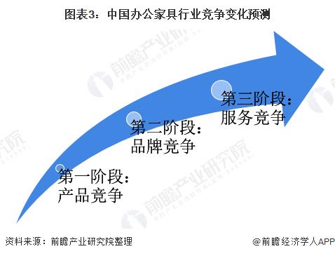 图表3:中国办公家具行业竞争变化预测