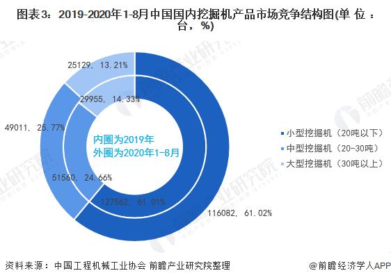 图表3:2019-2020年1-8月中国国内挖掘机产品市场竞争结构图(单位:台,%)