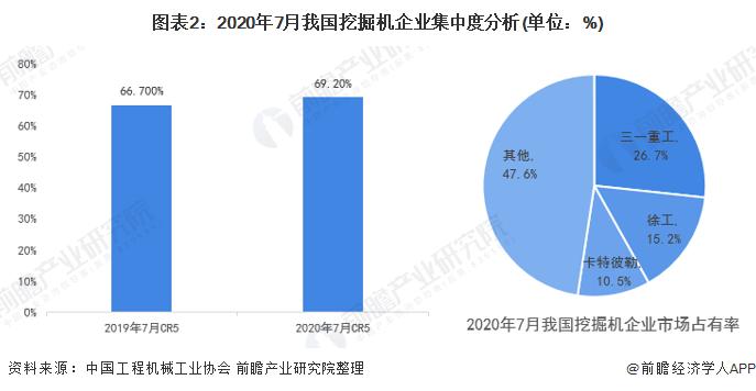 图表2:2020年7月我国挖掘机企业集中度分析(单位:%)
