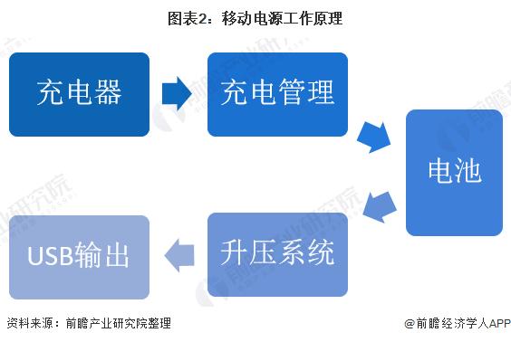 图表2:移动电源工作原理