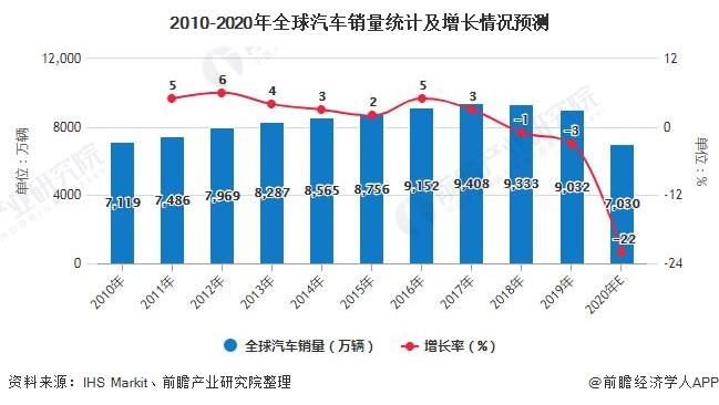 2010-2020年全球汽车销量统计及增长情况预测