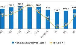 2020年H1中国洗衣机行业市场分析:累计产量突破3000万台