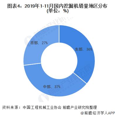 图表4:2019年1-11月国内挖掘机销量地区分布(单位:%)