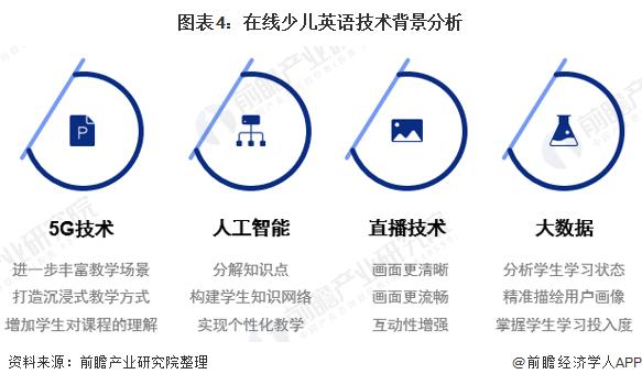 图表4:在线少儿英语技术背景分析