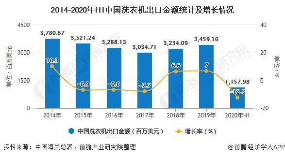 2014-2020年H1中国洗衣机出口金额统计及增长情况