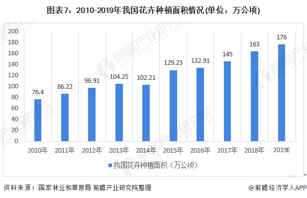 图表7:2010-2019年我国花卉种植面积情况(单位:万公顷)