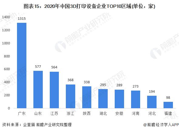 图表15:2020年中国3D打印设备企业TOP10区域(单位:家)