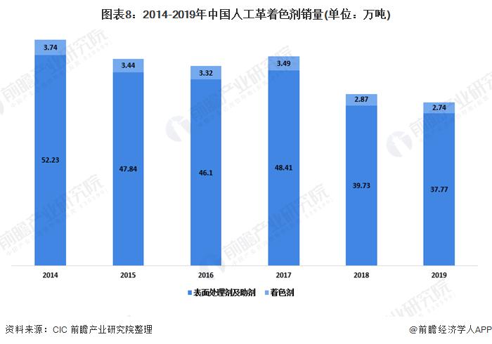 图表8:2014-2019年中国人工革着色剂销量(单位:万吨)