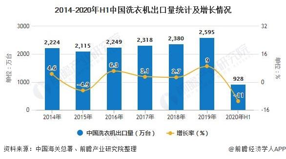 2014-2020年H1中国洗衣机出口量统计及增长情况