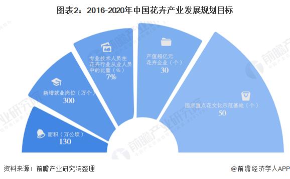 图表2:2016-2020年中国花卉产业发展规划目标