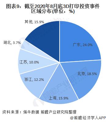 图表9:截至2020年8月底3D打印投资事件区域分布(单位:%)