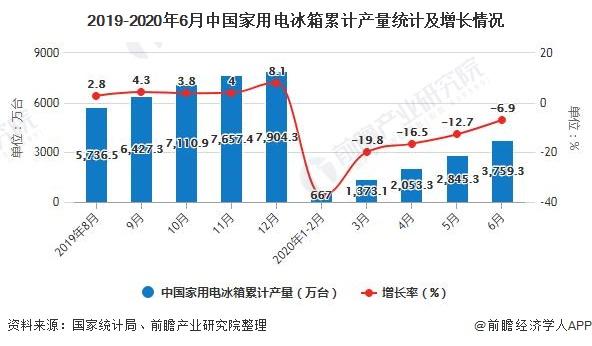 2019-2020年6月中国家用电冰箱累计产量统计及增长情况