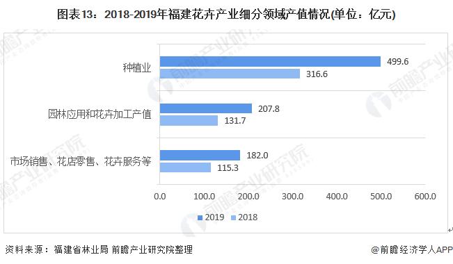 图表13:2018-2019年福建花卉产业细分领域产值情况(单位:亿元)
