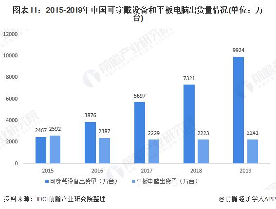 图表11:2015-2019年中国可穿戴设备和平板电脑出货量情况(单位:万台)