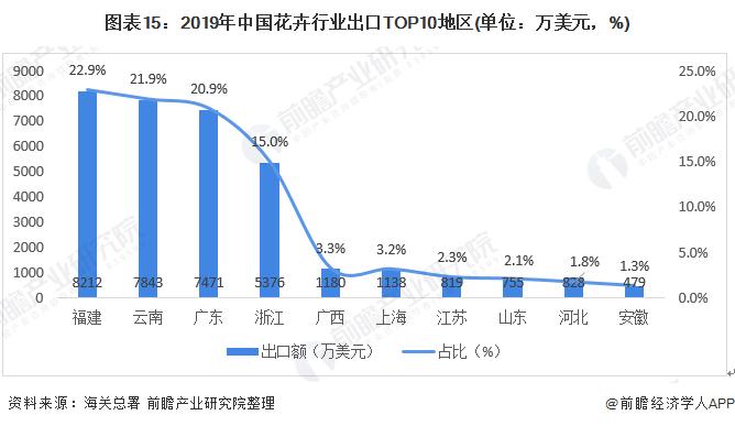 图表15:2019年中国花卉行业出口TOP10地区(单位:万美元,%)