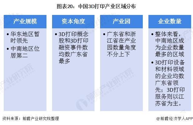 图表20:中国3D打印产业区域分布