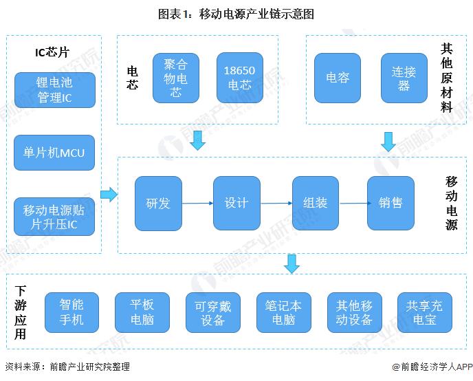 图表1:移动电源产业链示意图