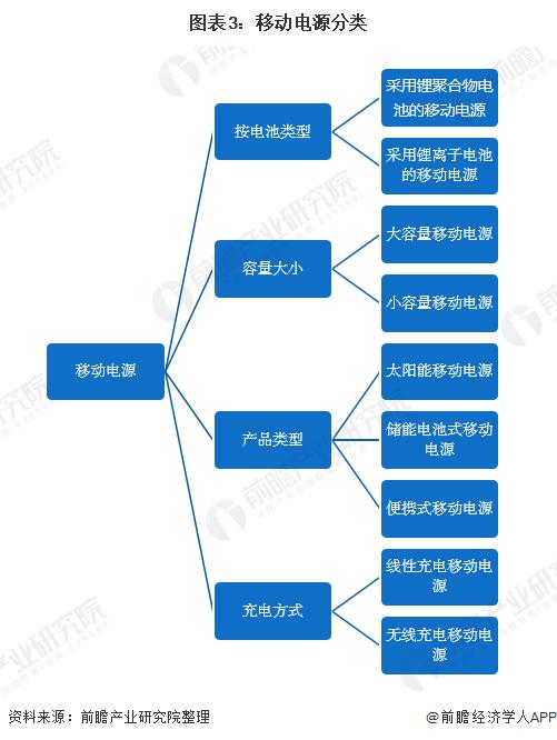 图表3:移动电源分类